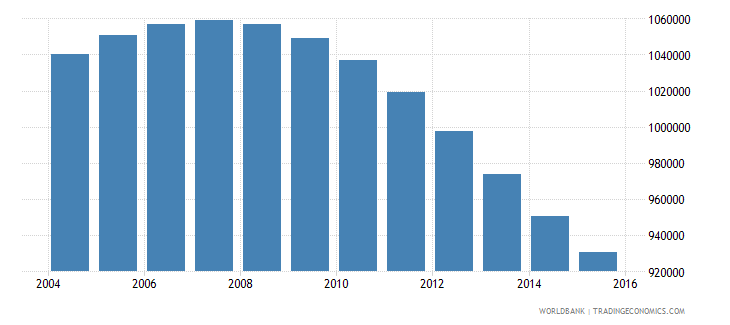 chile population ages 13 19 male wb data