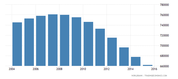 chile population ages 14 18 male wb data