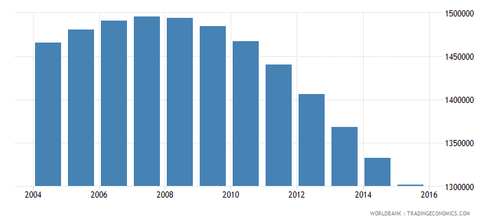 chile population ages 14 18 total wb data