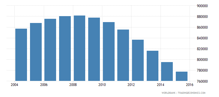 chile population ages 14 19 female wb data