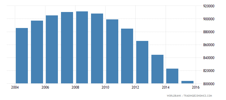 chile population ages 14 19 male wb data
