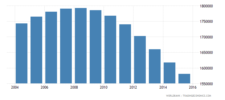 chile population ages 14 19 total wb data