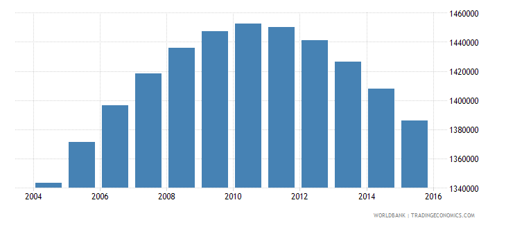 chile population ages 15 24 female wb data