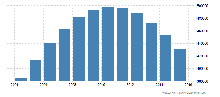 chile population ages 15 24 male wb data