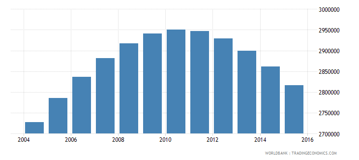 chile population ages 15 24 total wb data