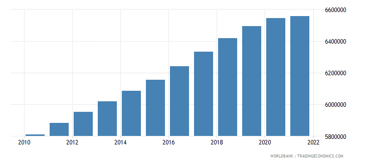 chile population ages 15 64 male wb data