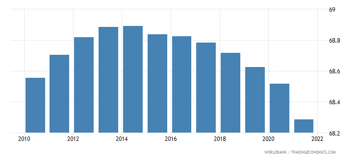chile population ages 15 64 percent of total wb data