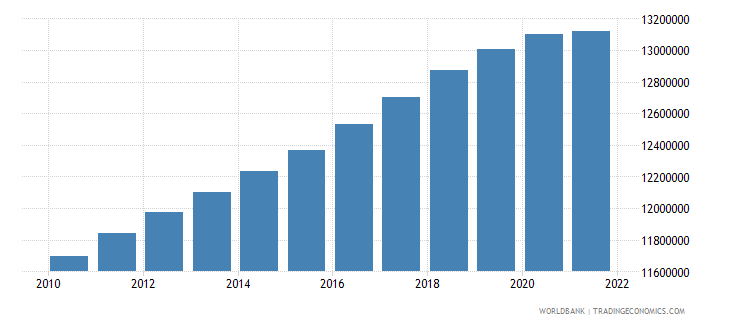 chile population ages 15 64 total wb data