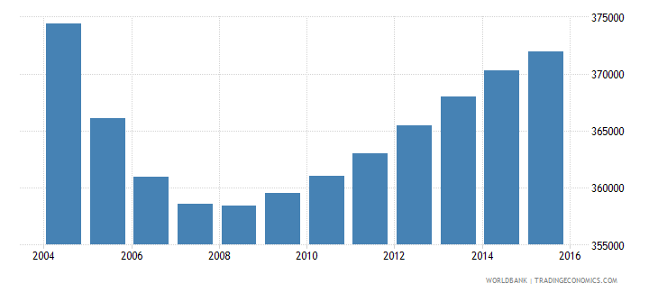 chile population ages 3 5 female wb data