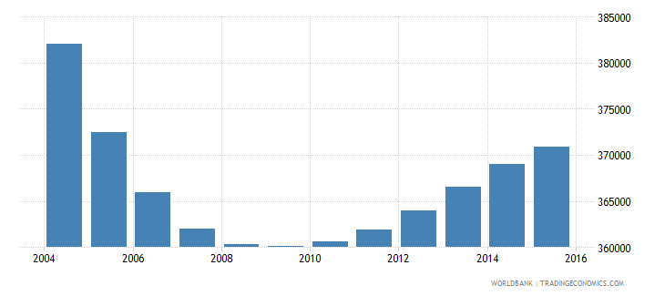 chile population ages 4 6 female wb data