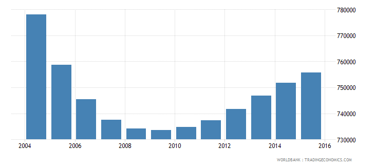 chile population ages 4 6 total wb data