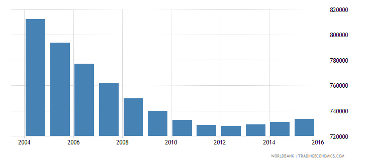 chile population ages 5 10 female wb data