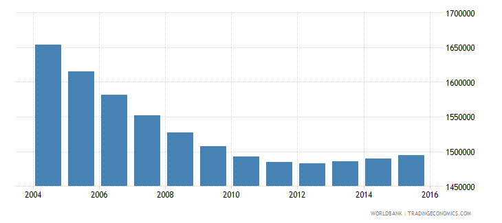 chile population ages 5 10 total wb data