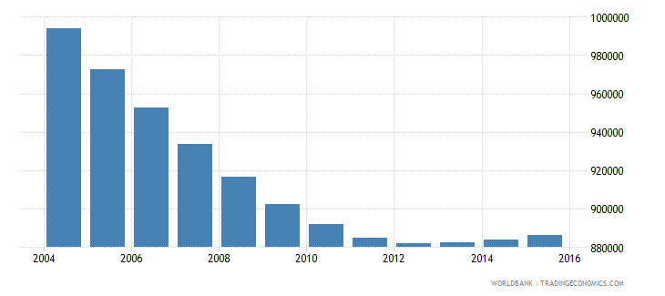 chile population ages 5 11 male wb data