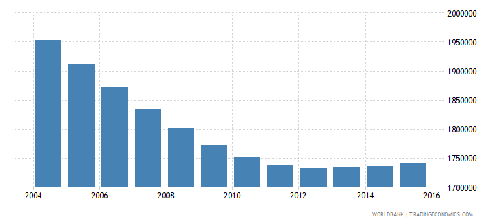 chile population ages 5 11 total wb data