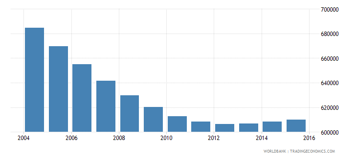 chile population ages 6 10 female wb data