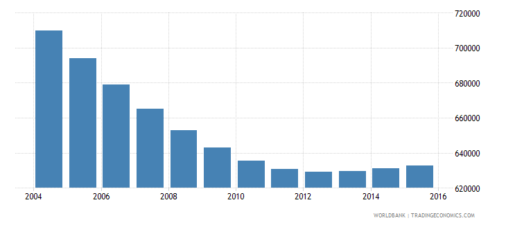 chile population ages 6 10 male wb data