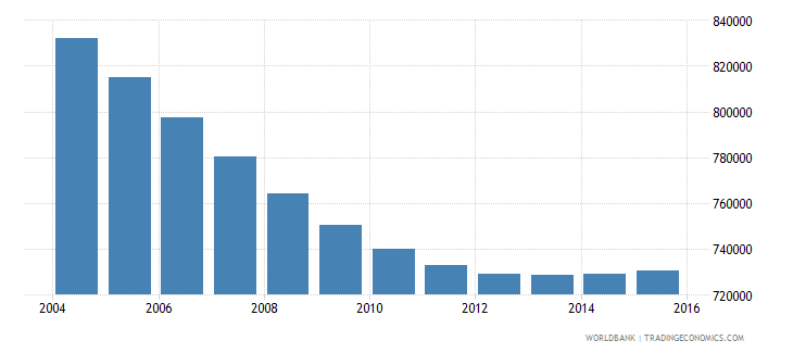 chile population ages 6 11 female wb data