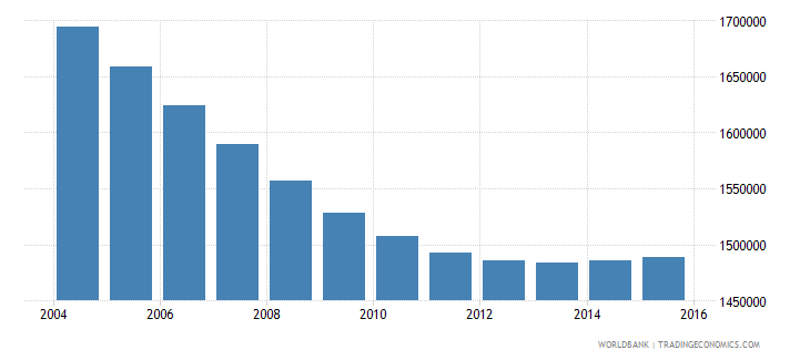 chile population ages 6 11 total wb data