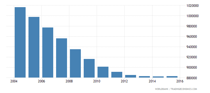 chile population ages 6 12 male wb data