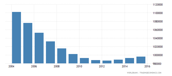 chile population ages 6 9 total wb data