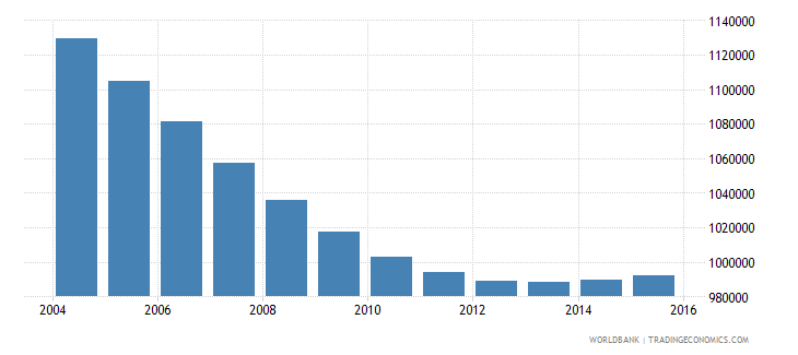 chile population ages 7 10 total wb data