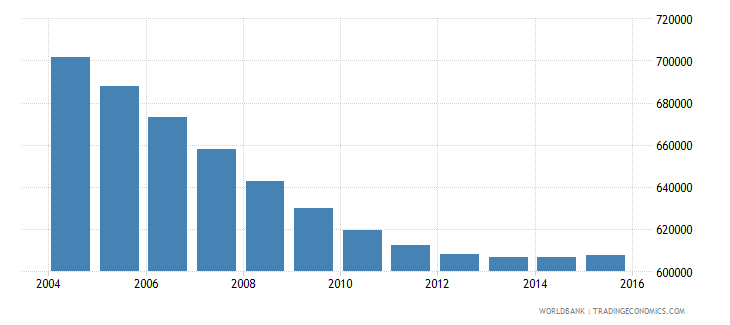 chile population ages 7 11 female wb data