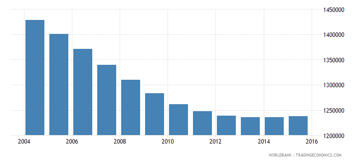 chile population ages 7 11 total wb data
