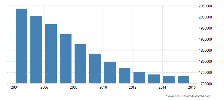 chile population ages 7 13 total wb data
