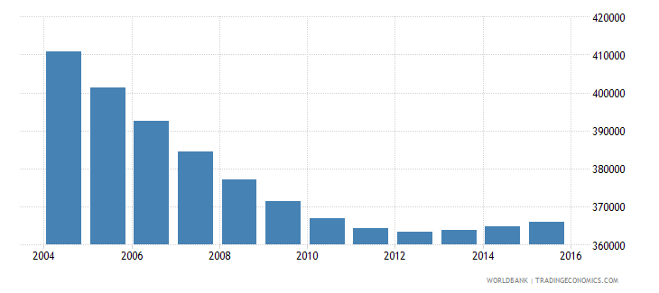 chile population ages 7 9 female wb data