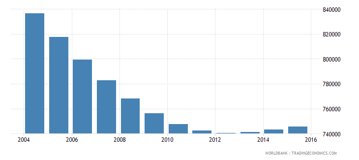 chile population ages 7 9 total wb data