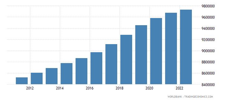 chile population male wb data