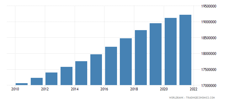 chile population total wb data