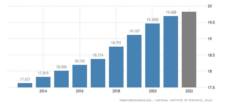 Chile Population