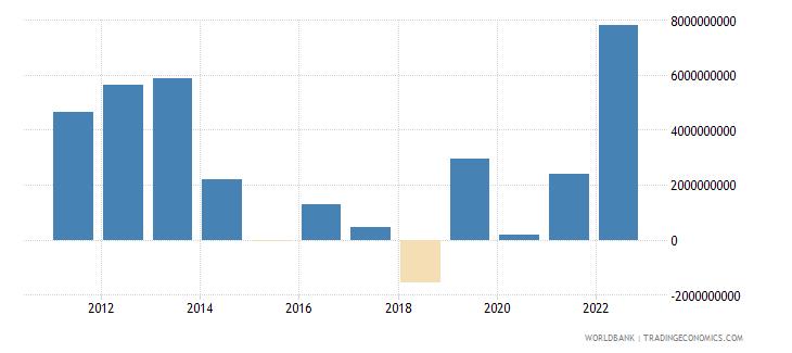 chile portfolio equity net inflows bop us dollar wb data