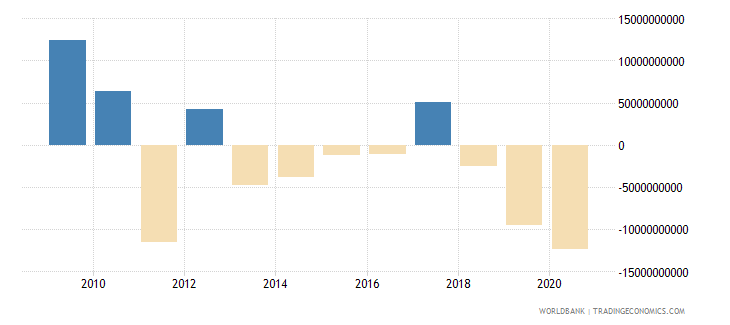 chile portfolio investment excluding lcfar bop us dollar wb data