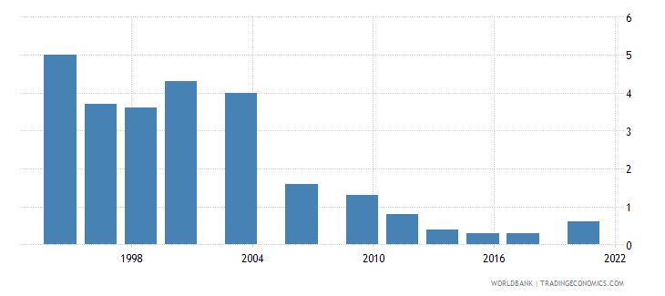 chile poverty gap at $3 20 a day 2011 ppp percent wb data