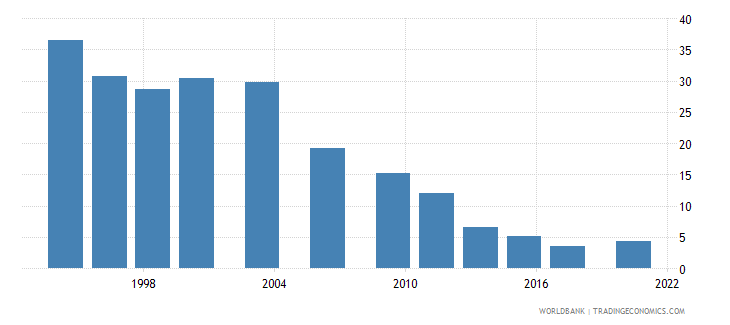 chile poverty headcount ratio at $5 50 a day 2011 ppp percent of population wb data