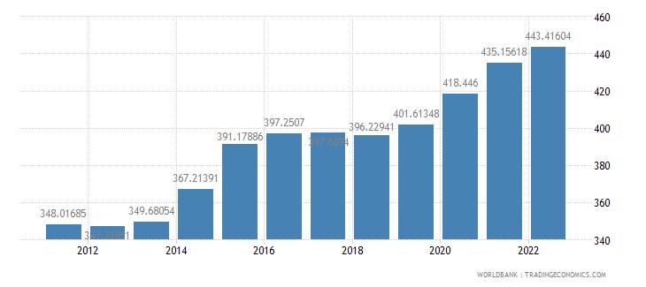 chile ppp conversion factor gdp lcu per international dollar wb data