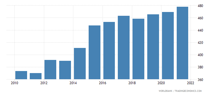 chile ppp conversion factor private consumption lcu per international dollar wb data