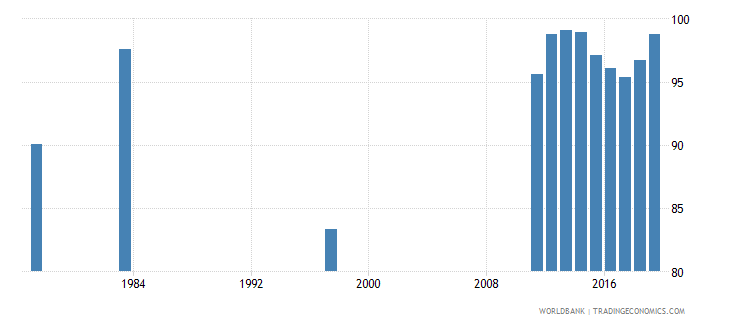 chile primary completion rate male percent of relevant age group wb data