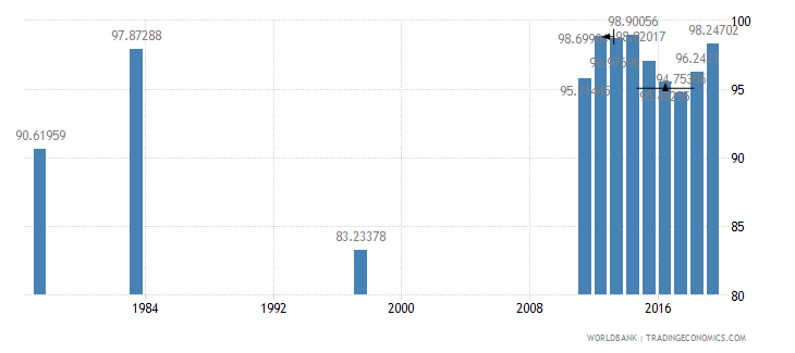 chile primary completion rate total percent of relevant age group wb data