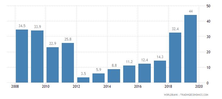 chile private credit bureau coverage percent of adults wb data
