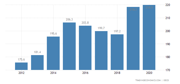 Chile Private Debt to GDP