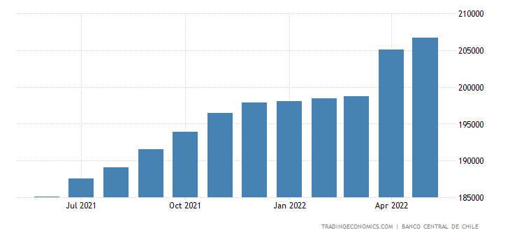 Chile Private Sector Credit