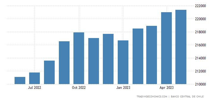 Chile Private Sector Credit