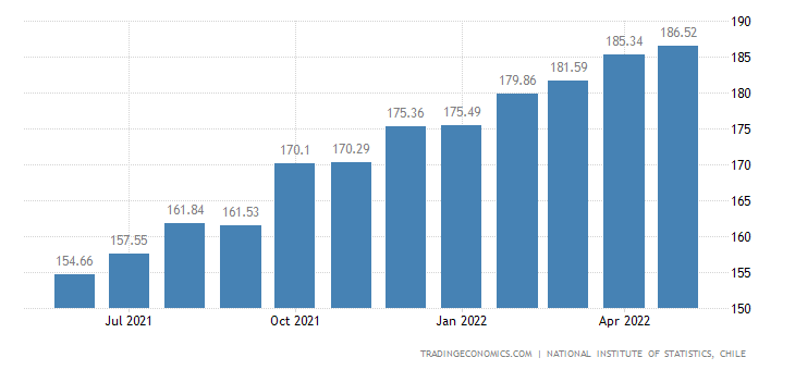 Chile Producer Prices