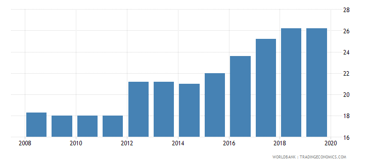 chile profit tax percent of commercial profits wb data