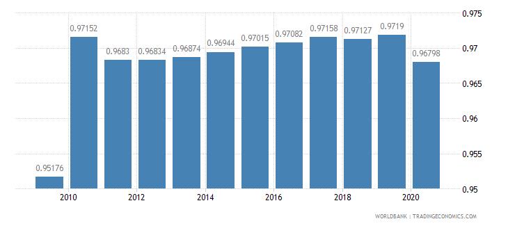 chile ratio of female to male primary enrollment percent wb data