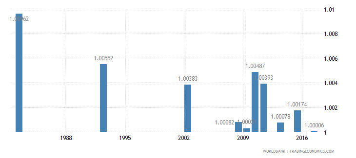 chile ratio of young literate females to males percent ages 15 24 wb data